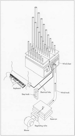 Pipe organ components