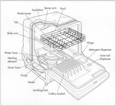 Kitchenaid Dishwasher Parts: September 2016