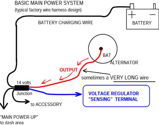 alternator to battery wiring diagram diagrams for a half hot switched outlet catalog then the output will be adjusted according what goes on far downstream from at main power distribution junction