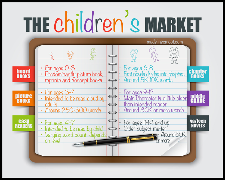 The Children's Market Image