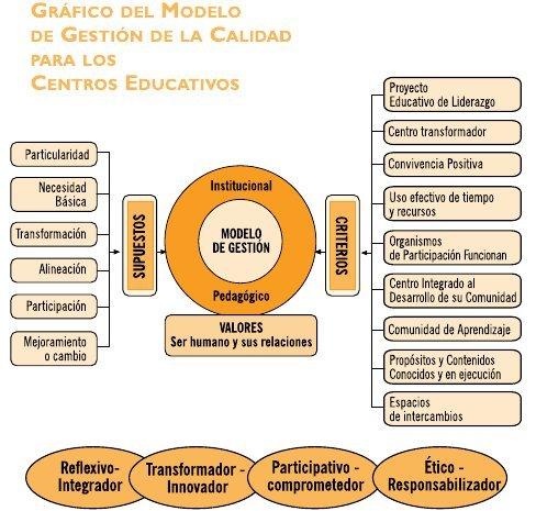 1732-ModeloGestionCalidad