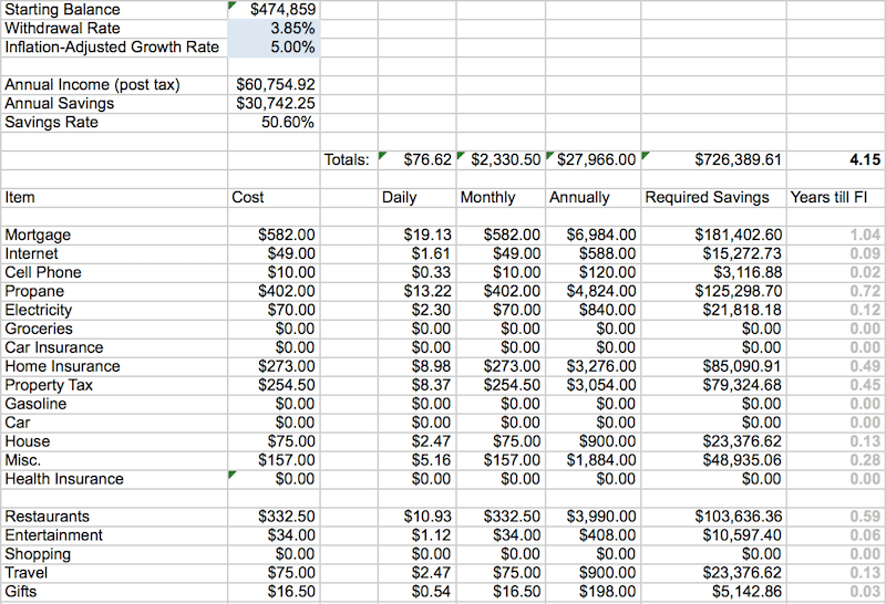Financial Independence Spreadsheet | Mad Fientist
