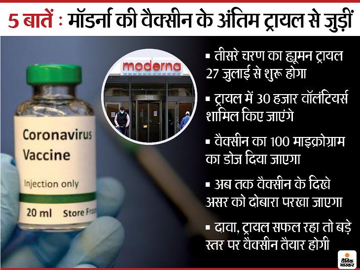 Coronavirus Vaccine Moderna Update | US Biotech Moderna ...