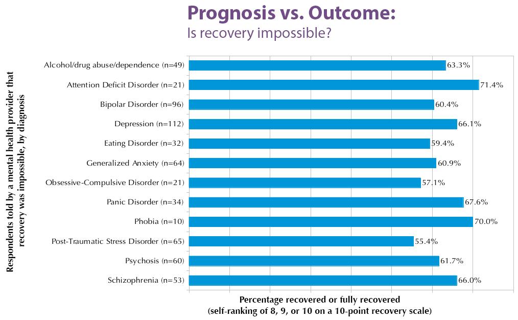 prog-v-outcome