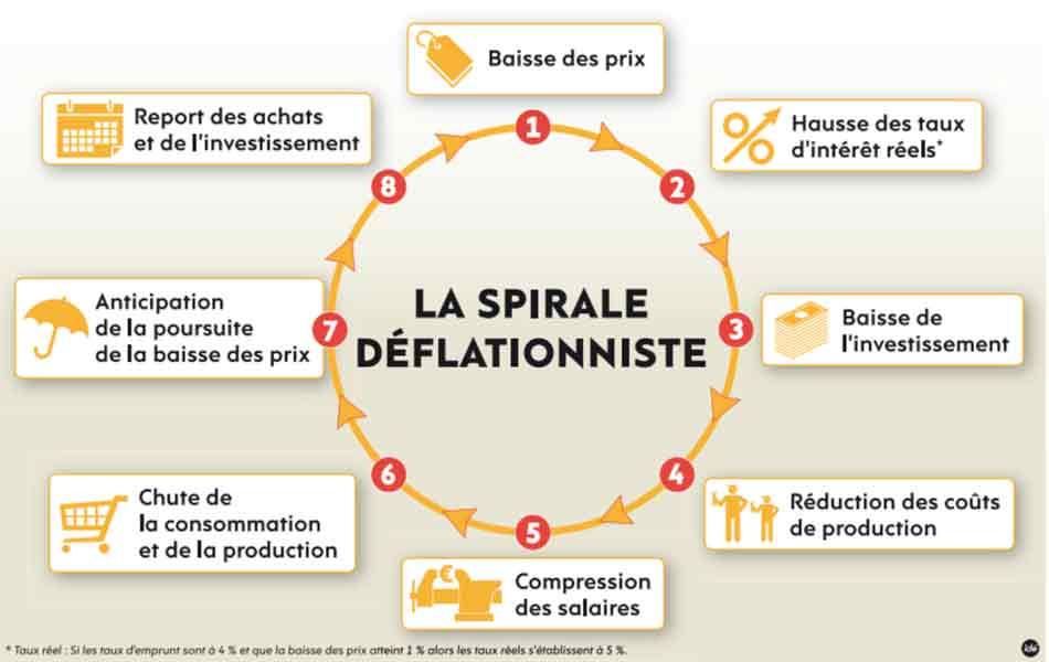 spirale_deflationniste