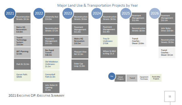 "Screenshot from the executive capital budget with the heading ""Major land use and transportation projects by year"""