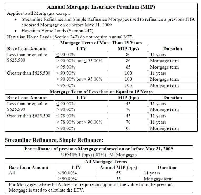fha mortgage insurance chart. Black Bedroom Furniture Sets. Home Design Ideas