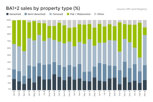 Bath property data