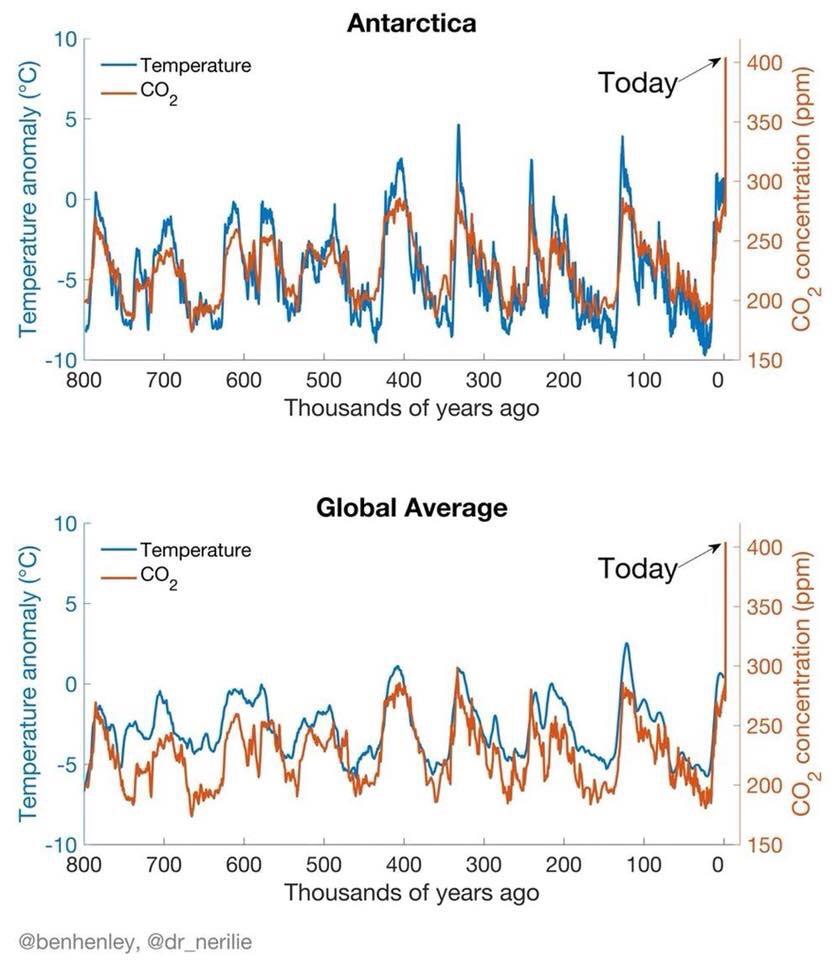 Tabellen kommer från IPCCs rapport om korrelation mellan co2 och temperatur
