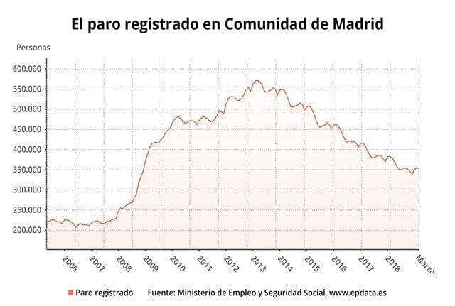 El paro baja un 0,13% en marzo en la Comunidad de Madrid 1