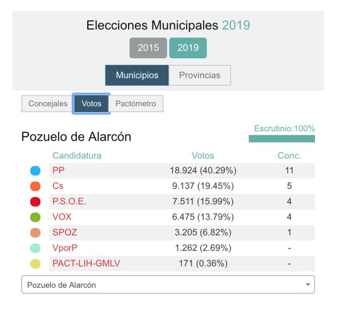El Partido Popular gana las elecciones en Pozuelo de Alarcón 2