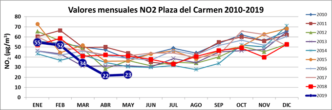 Ecologistas en Acción: Madrid reduce su contaminación a niveles históricos en mayo 2