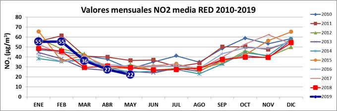 Ecologistas en Acción: Madrid reduce su contaminación a niveles históricos en mayo 1