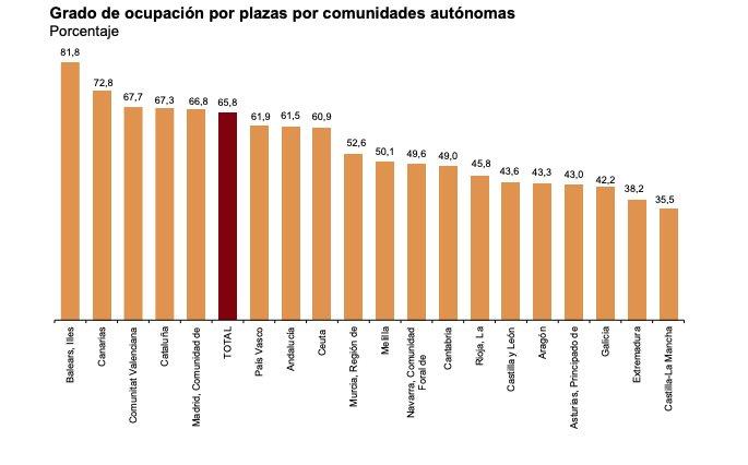 Las pernoctaciones hoteleras crecen un 6,1% en junio en la Comunidad de Madrid 1