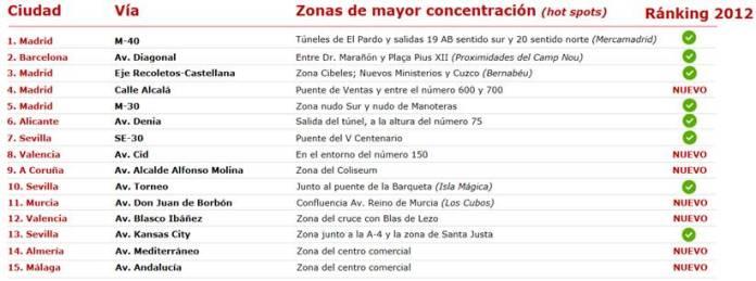 Accidentes urbanos: estos son los Puntos Rojos de Madrid 1