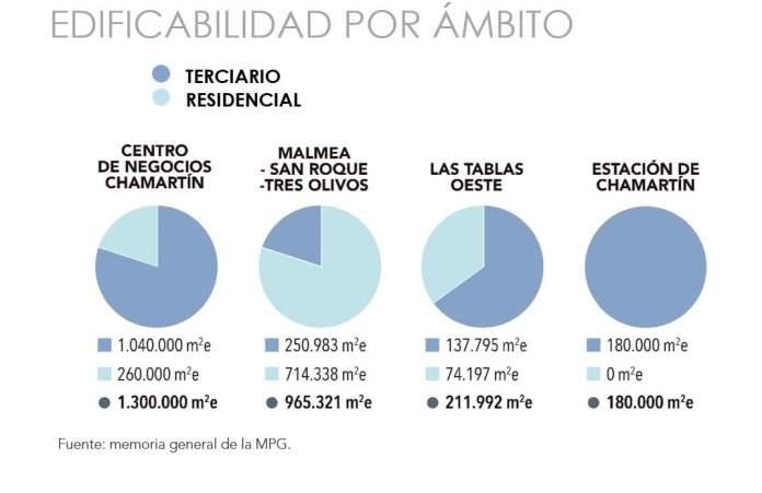 Madrid Nuevo Norte: arranca el mayor proyecto urbano de Europa 2