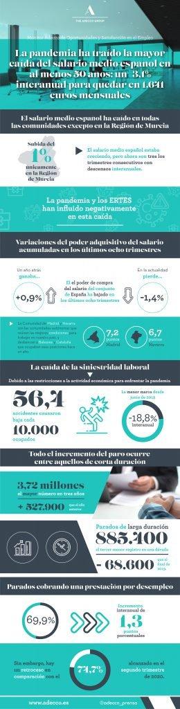 2.000 euros al mes y baja siniestralidad: Madrid, la mejor autonomía para trabajar 1