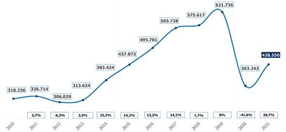 Randstad prevé un incremento de la contratación del 22,6% este verano 2