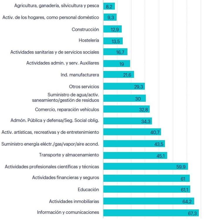 Este es el porcentaje de madrileños que teletrabajará en los próximo años 1