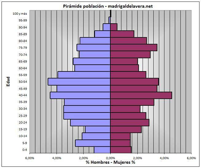Pirámide población - Madrigal de la Vera - 2011