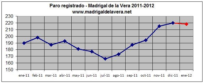Datos de paro en Madrigal de la Vera (2011-2012)