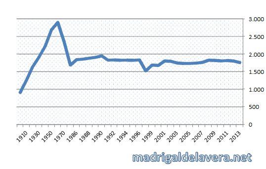 Evolución población hasta 2013
