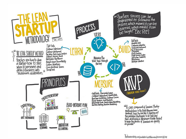 Godt i gang med Lean Startup