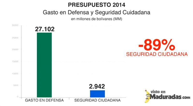 Presupuesto 2014 destinado a la seguridad ciudadana. Inseguridad en Venezuela