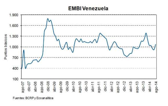 Venezuela-en-default-de-su-deuda-externa-EMBI-640B
