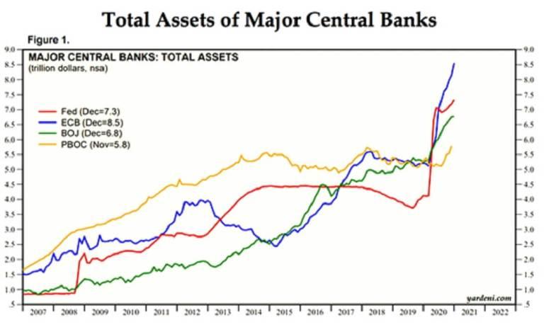 Assets Centrale Banken