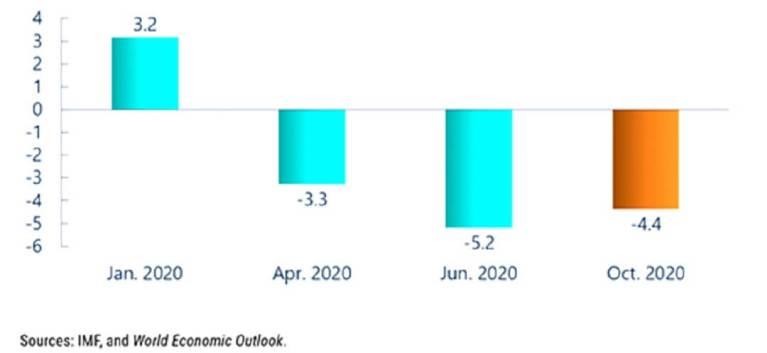 Globale economie in 2020