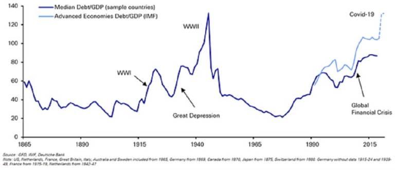Schuldgraad geïndustrialiseerde landen