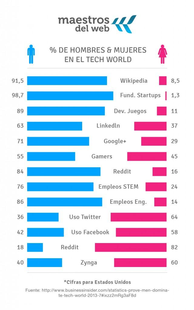 Hombres y mujeres en la industria tecnológica