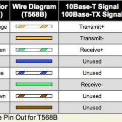 Rj45 Cable Wiring Diagram Levels Data Flow Come Realizzare Cavi Di Rete Dritti E Incrociati | Michele Maffucci