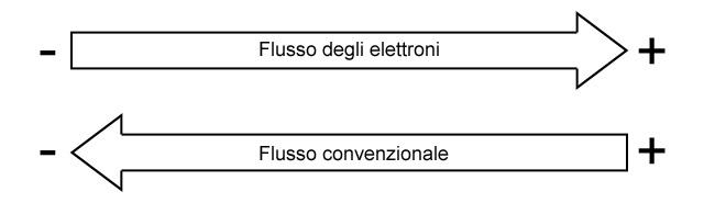 direzione-flusso-ok