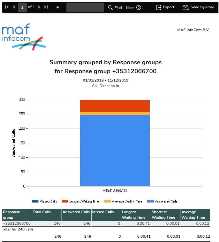 In Depth Skype for Business Response Group Reporting - MAF InfoCom