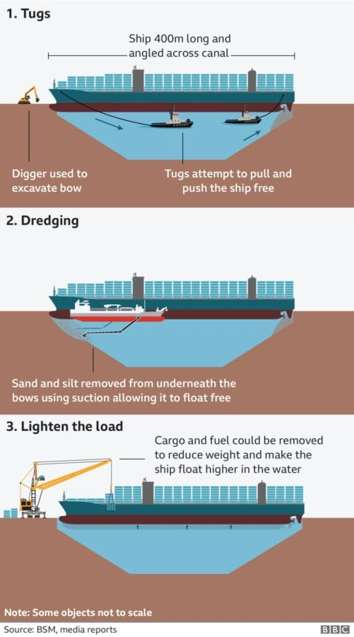 Image depicting the methods being used to free the enormous Ever Given ship