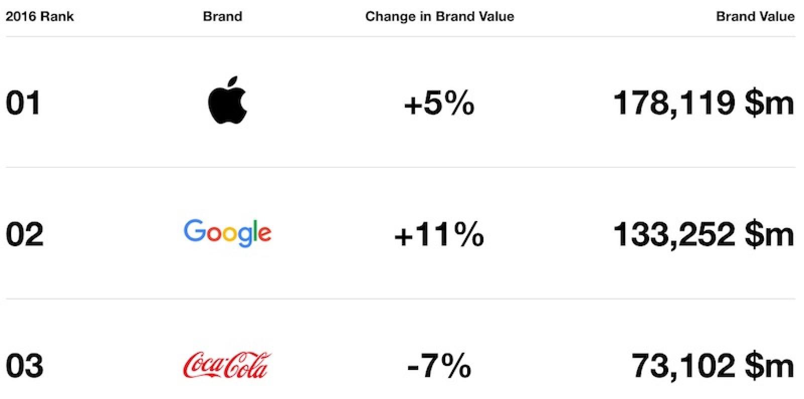 Apple rimane il brand di maggiore valore al mondo