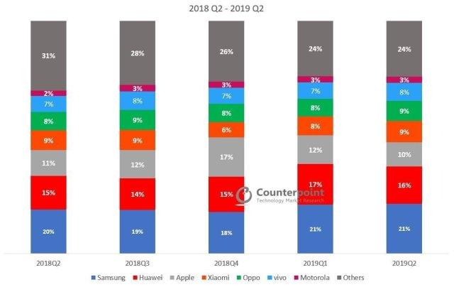 Global Smartphone Market Share: By Quarter