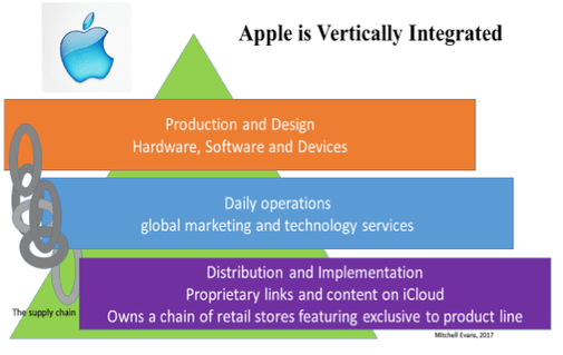 Vertical Integration – Mediums and Messages