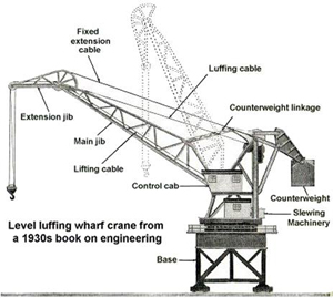 Jib Cranes Manufacturer and Jib Cranes Supplier in India