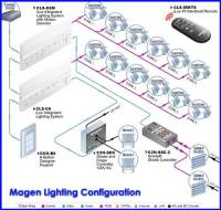 Toronto Home Automatic Lighting Control Switch Dimmers ...