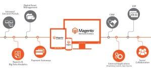 integrazione magento gestionali