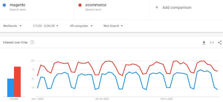 magento-vs-ecommerce