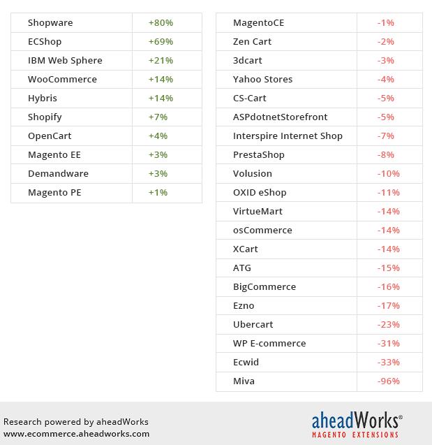 percentuale di crescita piattaforme E-commerce