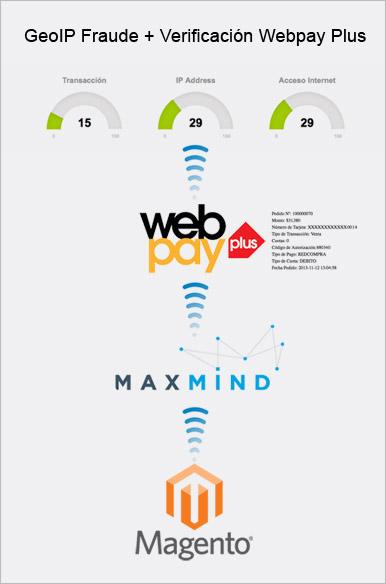 GeoIP Fraude + Verificación Webpay Plus