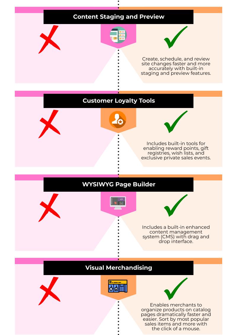 Magento Open Source vs Magento Commerce Comparison 04
