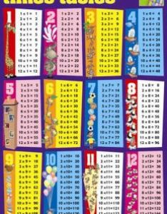 Top maths times table chart also download  to help memorize your math tables rh magicalmaths