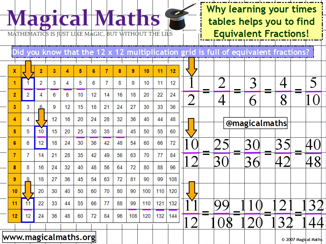 Did You Know That Learning Your Times Tables Can Help You