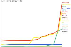 おまけの推移グラフ
